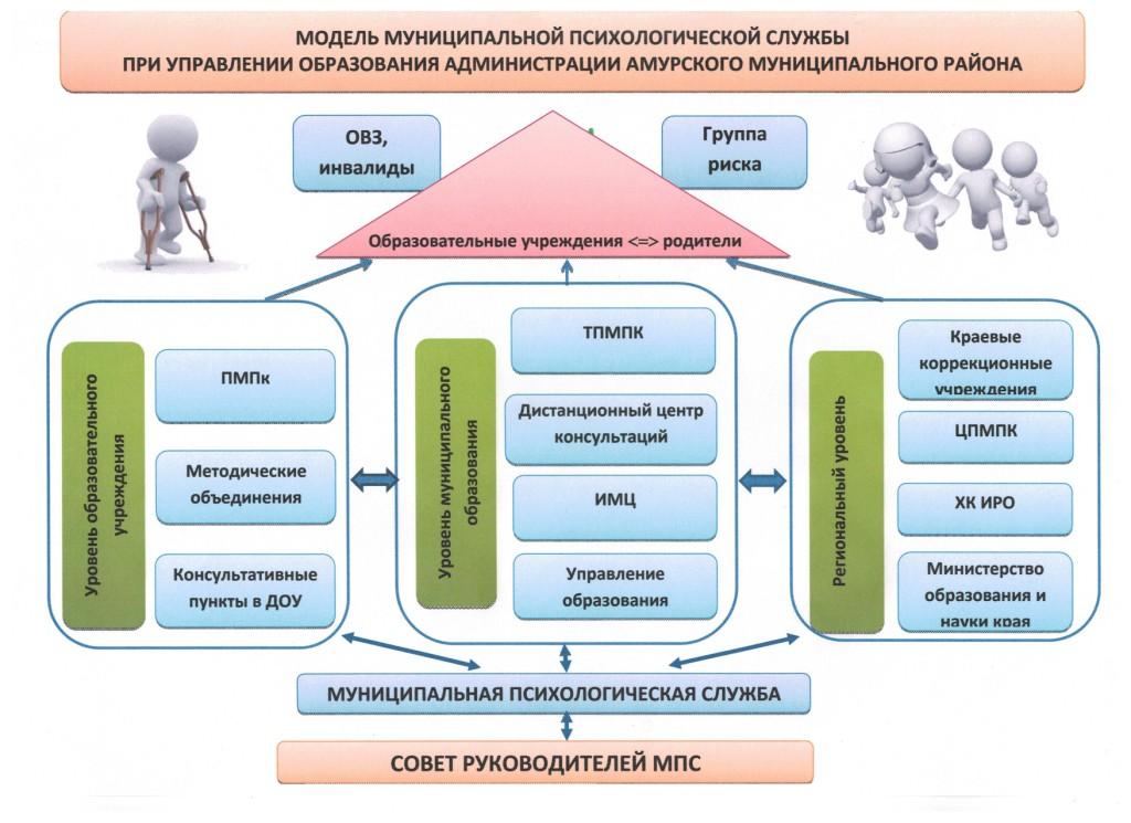 Модели работы психологической службы образования работа по вемкам в собинка